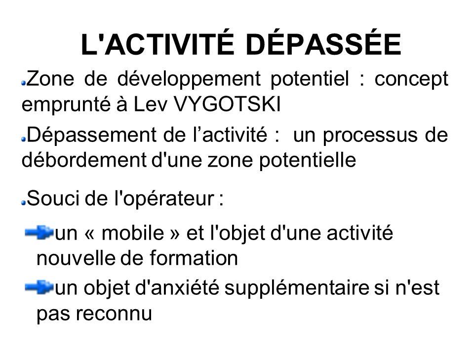 L'ACTIVITÉ DÉPASSÉE Zone de développement potentiel : concept emprunté à Lev VYGOTSKI Dépassement de lactivité : un processus de débordement d'une zon