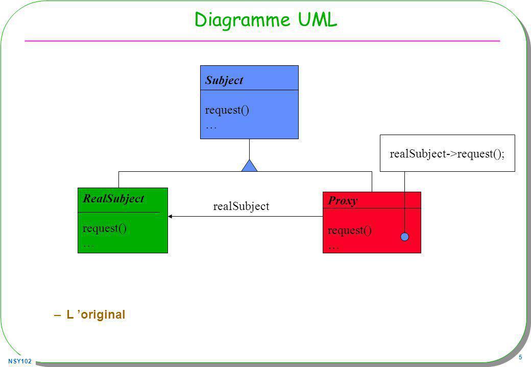 NSY102 5 Diagramme UML –L original Subject request() … RealSubject request() … Proxy request() … realSubject realSubject->request();