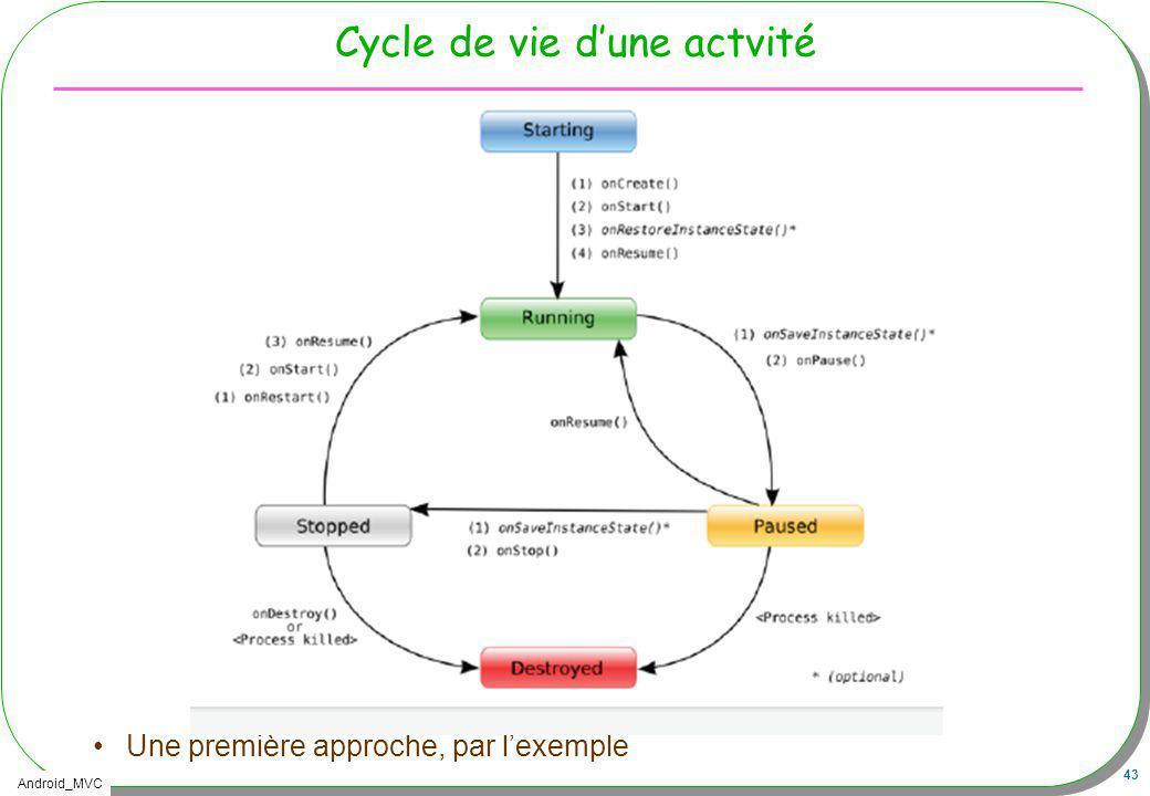 Android_MVC 43 Cycle de vie dune actvité Une première approche, par lexemple