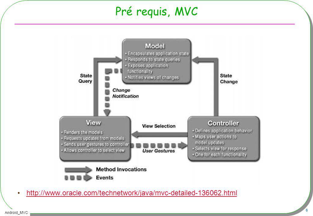 Android_MVC 27 Comportement : OnClickListener et plus Un seul « Listener » par composant Button empiler = (Button) findViewById(R.id.push); empiler.setOnClickListener(new View.OnClickListener(){ public void onClick(View v){ // traitement associé }