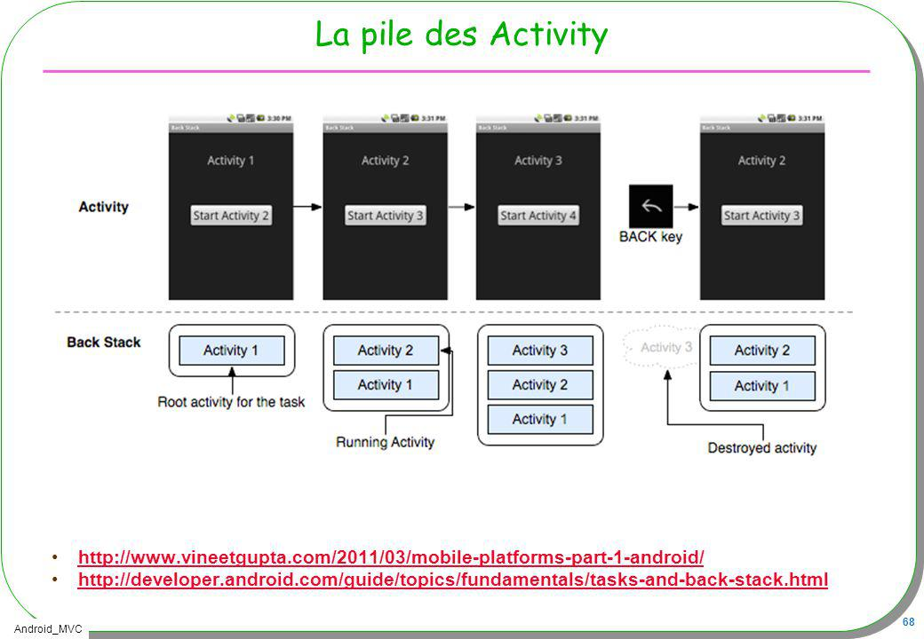 Android_MVC 68 La pile des Activity http://www.vineetgupta.com/2011/03/mobile-platforms-part-1-android/ http://developer.android.com/guide/topics/fund