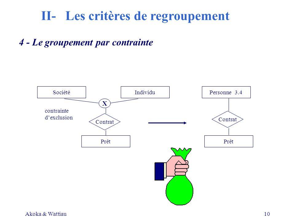 Akoka & Wattiau10 4 - Le groupement par contrainte SociétéIndividuPersonne 3.4 Prêt Contrat X contrainte dexclusion II- Les critères de regroupement