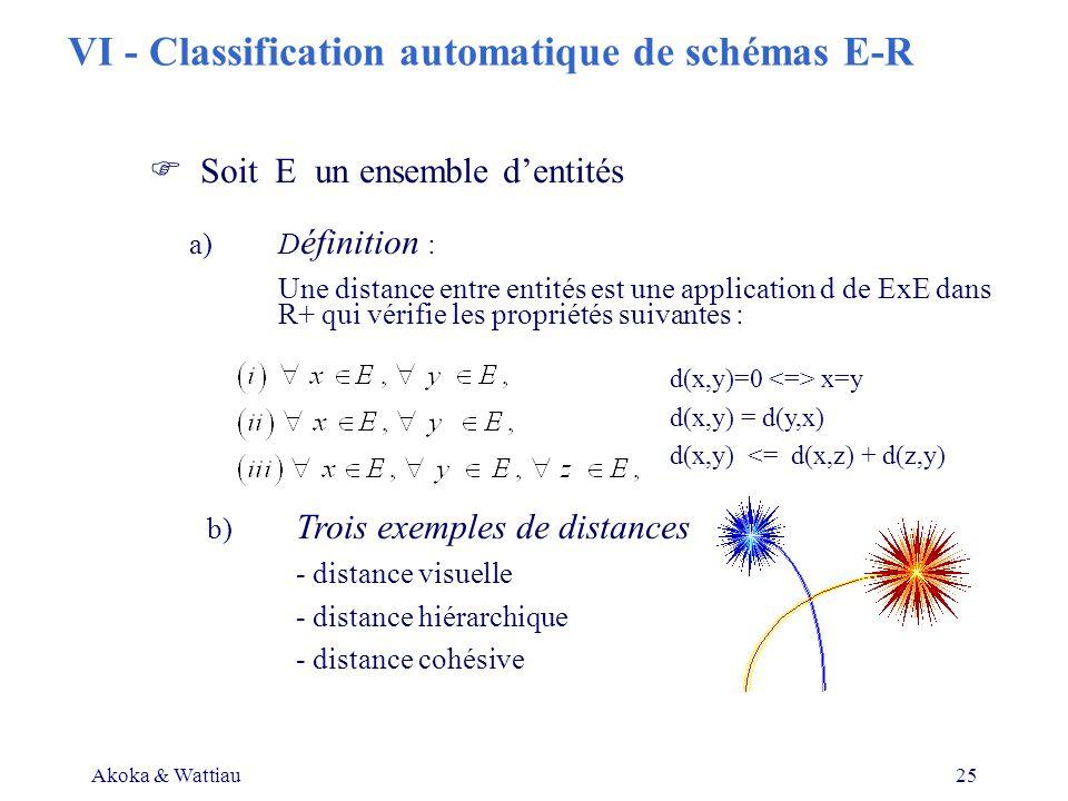Akoka & Wattiau25 Soit E un ensemble dentités a)D éfinition : Une distance entre entités est une application d de ExE dans R+ qui vérifie les propriétés suivantes : b) Trois exemples de distances - distance visuelle - distance hiérarchique - distance cohésive d(x,y)=0 x=y d(x,y) = d(y,x) d(x,y) <= d(x,z) + d(z,y) VI - Classification automatique de schémas E-R