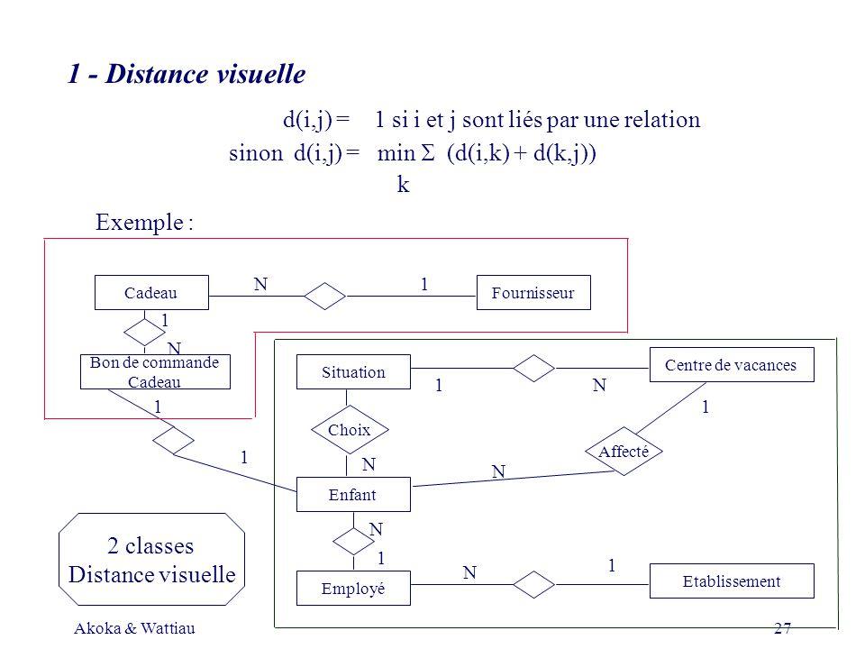 Akoka & Wattiau27 1 - Distance visuelle d(i,j) = 1 si i et j sont liés par une relation sinon d(i,j) = min (d(i,k) + d(k,j)) k Exemple : Cadeau Employé Enfant Situation Fournisseur Bon de commande Cadeau Centre de vacances Choix Affecté Etablissement 1 1 1 1 1 1 1 N N N N N N N 2 classes Distance visuelle 1