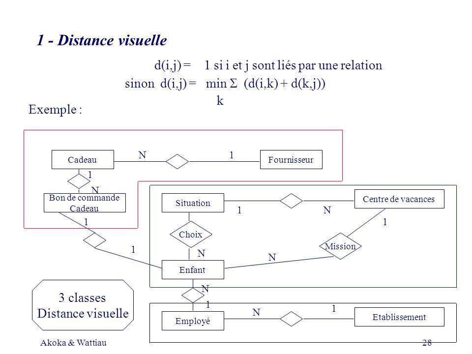Akoka & Wattiau28 1 - Distance visuelle d(i,j) = 1 si i et j sont liés par une relation sinon d(i,j) = min (d(i,k) + d(k,j)) k Cadeau Employé Enfant Situation Fournisseur Bon de commande Cadeau Centre de vacances Choix Mission Etablissement 1 1 1 1 1 1 1 N N N N N N N 1 Exemple : 3 classes Distance visuelle