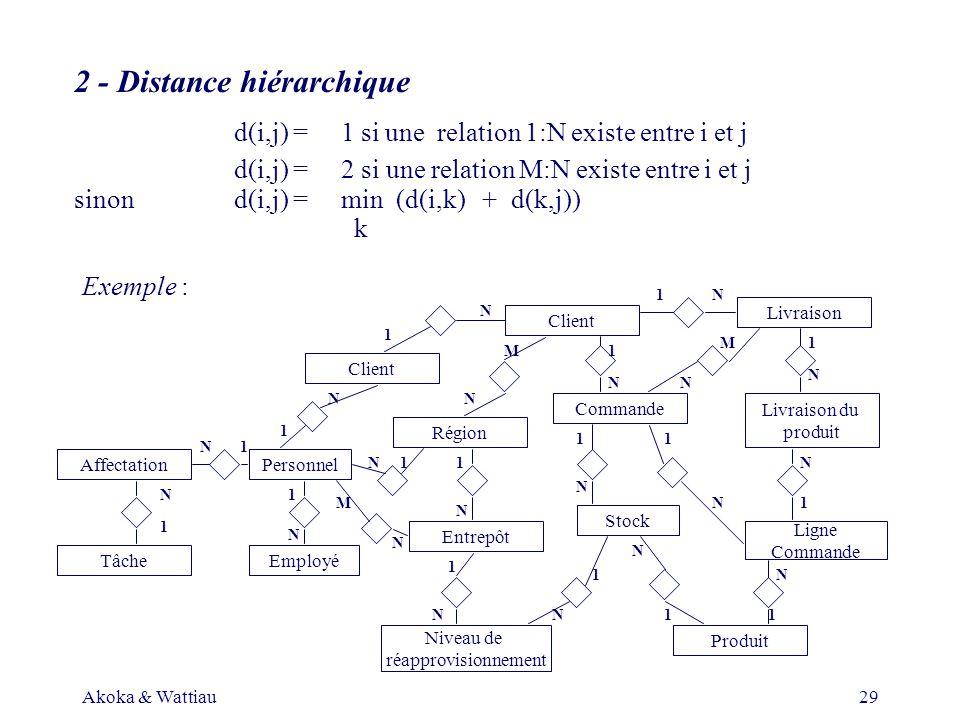 Akoka & Wattiau29 2 - Distance hiérarchique d(i,j) = 1 si une relation 1:N existe entre i et j d(i,j) = 2 si une relation M:N existe entre i et j sinond(i,j) = min (d(i,k) + d(k,j)) k Exemple : Client Région Entrepôt PersonnelAffectation TâcheEmployé Niveau de réapprovisionnement Produit Ligne Commande Livraison du produit Livraison Client Stock 1 N 1 1 1 1 1 1 1 1 1 1 1 1 1 1 N N N N N N N N N NN N N N N N N N M M 1 M N 1