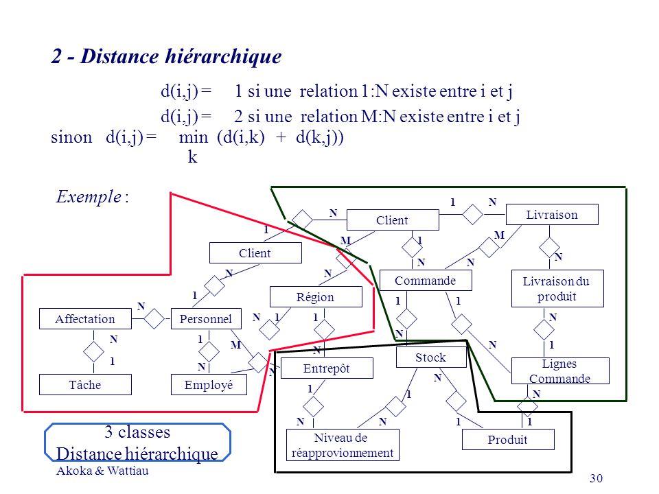 Akoka & Wattiau 30 2 - Distance hiérarchique d(i,j) = 1 si une relation 1:N existe entre i et j d(i,j) = 2 si une relation M:N existe entre i et j sinond(i,j) = min (d(i,k) + d(k,j)) k Exemple : Client Région Entrepôt PersonnelAffectation TâcheEmployé Niveau de réapprovionnement Produit Lignes Commande Livraison du produit Livraison Client Stock 1 N 1 1 1 1 1 1 1 1 1 1 1 1 N N N N N N N N N N N N N N N N N M 1 M N 1 N M 3 classes Distance hiérarchique