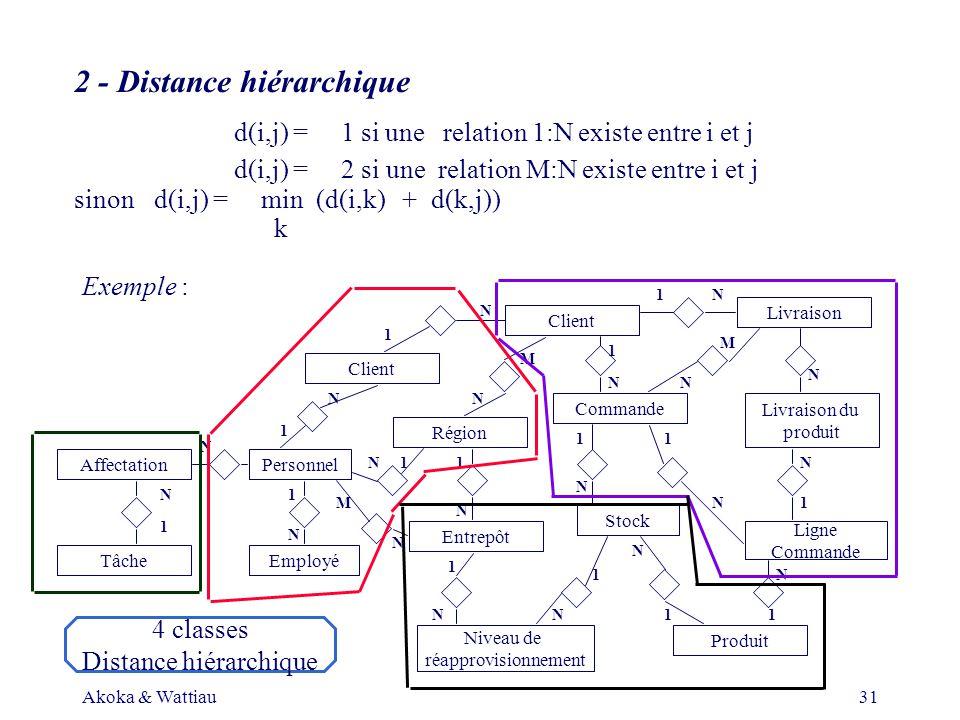 Akoka & Wattiau31 Client Région Entrepôt PersonnelAffectation TâcheEmployé Niveau de réapprovisionnement Produit Ligne Commande Livraison du produit Livraison Client Stock 1 N 1 1 1 1 1 1 1 1 1 1 1 1 N N N N N N N N N N N N N N N N N M 1 M N 1 2 - Distance hiérarchique d(i,j) = 1 si une relation 1:N existe entre i et j d(i,j) = 2 si une relation M:N existe entre i et j sinond(i,j) = min (d(i,k) + d(k,j)) k Exemple : M N 4 classes Distance hiérarchique