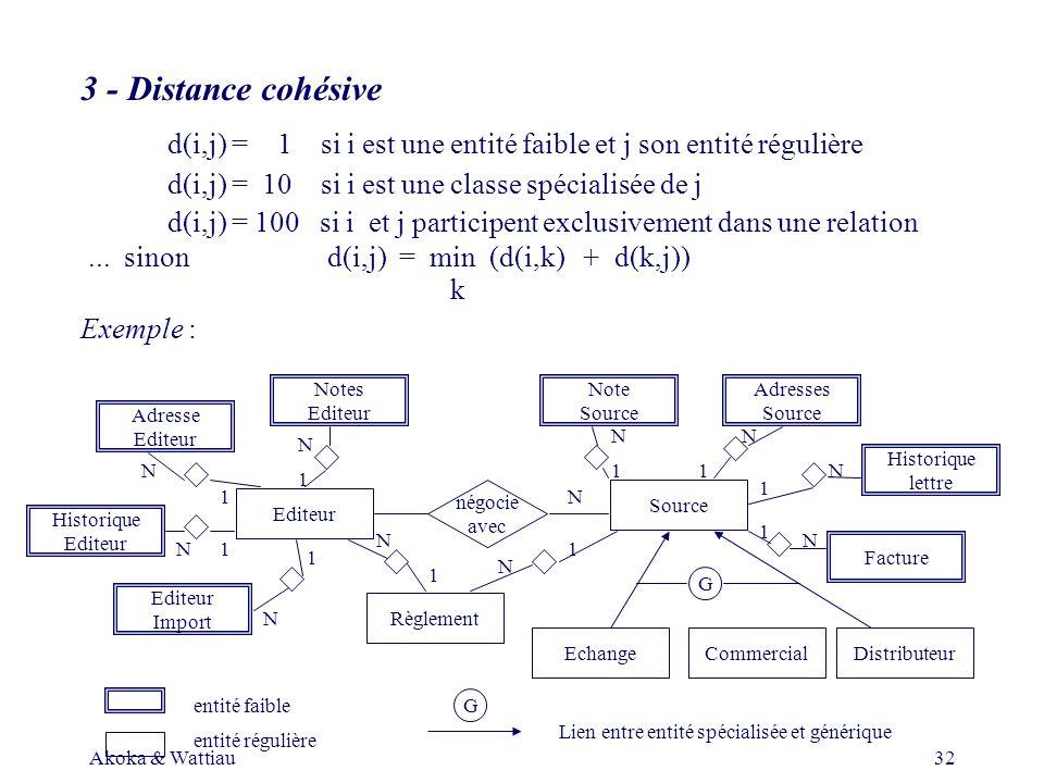 Akoka & Wattiau32 3 - Distance cohésive d(i,j) = 1 si i est une entité faible et j son entité régulière d(i,j) = 10 si i est une classe spécialisée de j d(i,j) =100 si i et j participent exclusivement dans une relation...