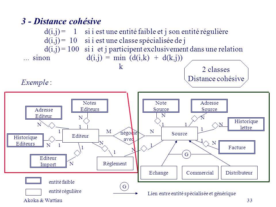 Akoka & Wattiau33 3 - Distance cohésive d(i,j) = 1 si i est une entité faible et j son entité régulière d(i,j) = 10 si i est une classe spécialisée de j d(i,j) =100 si i et j participent exclusivement dans une relation...