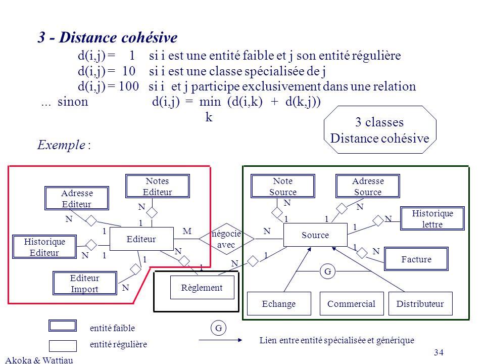 Akoka & Wattiau 34 Adresse Editeur Historique Editeur Notes Editeur Import Editeur Note Source Règlement Source Adresse Source Facture Historique lettre CommercialDistributeurEchange négocie avec entité faible entité régulière G N N N N N N N NN N 1 1 1 1 1 1 11 1 1 G Lien entre entité spécialisée et générique N M 3 - Distance cohésive d(i,j) = 1 si i est une entité faible et j son entité régulière d(i,j) = 10 si i est une classe spécialisée de j d(i,j) =100 si i et j participe exclusivement dans une relation...