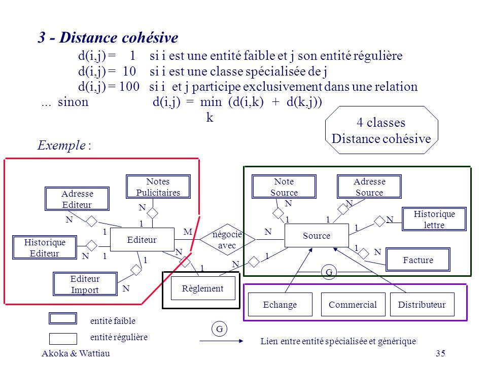 Akoka & Wattiau35 Adresse Editeur Historique Editeur Notes Pulicitaires Editeur Import Editeur Note Source Règlement Source Adresse Source Facture Historique lettre CommercialDistributeurEchange négocie avec entité faible entité régulière G N N N N N N N NN N 1 1 1 1 1 1 11 1 1 G Lien entre entité spécialisée et générique 3 - Distance cohésive d(i,j) = 1 si i est une entité faible et j son entité régulière d(i,j) = 10 si i est une classe spécialisée de j d(i,j) =100 si i et j participe exclusivement dans une relation...