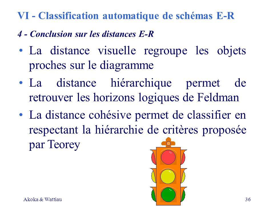 Akoka & Wattiau36 VI - Classification automatique de schémas E-R La distance visuelle regroupe les objets proches sur le diagramme La distance hiérarchique permet de retrouver les horizons logiques de Feldman La distance cohésive permet de classifier en respectant la hiérarchie de critères proposée par Teorey 4 - Conclusion sur les distances E-R