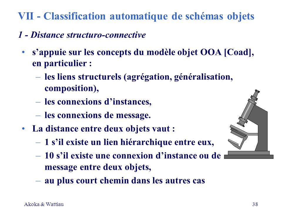 Akoka & Wattiau38 sappuie sur les concepts du modèle objet OOA [Coad], en particulier : –les liens structurels (agrégation, généralisation, composition), –les connexions dinstances, –les connexions de message.