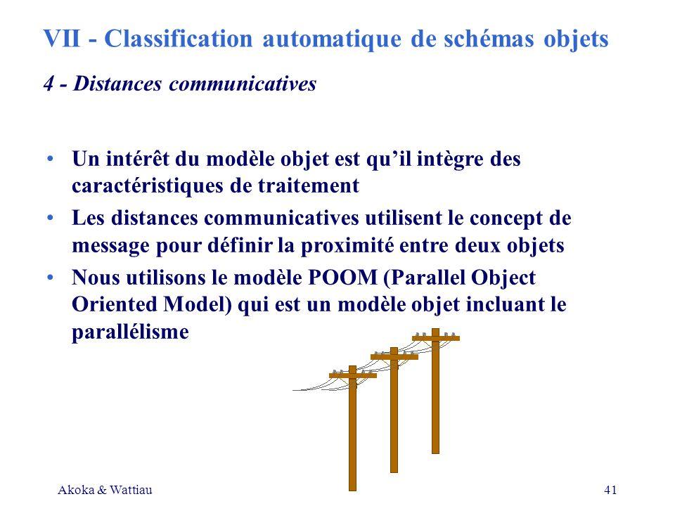Akoka & Wattiau41 Un intérêt du modèle objet est quil intègre des caractéristiques de traitement Les distances communicatives utilisent le concept de message pour définir la proximité entre deux objets Nous utilisons le modèle POOM (Parallel Object Oriented Model) qui est un modèle objet incluant le parallélisme 4 - Distances communicatives VII - Classification automatique de schémas objets