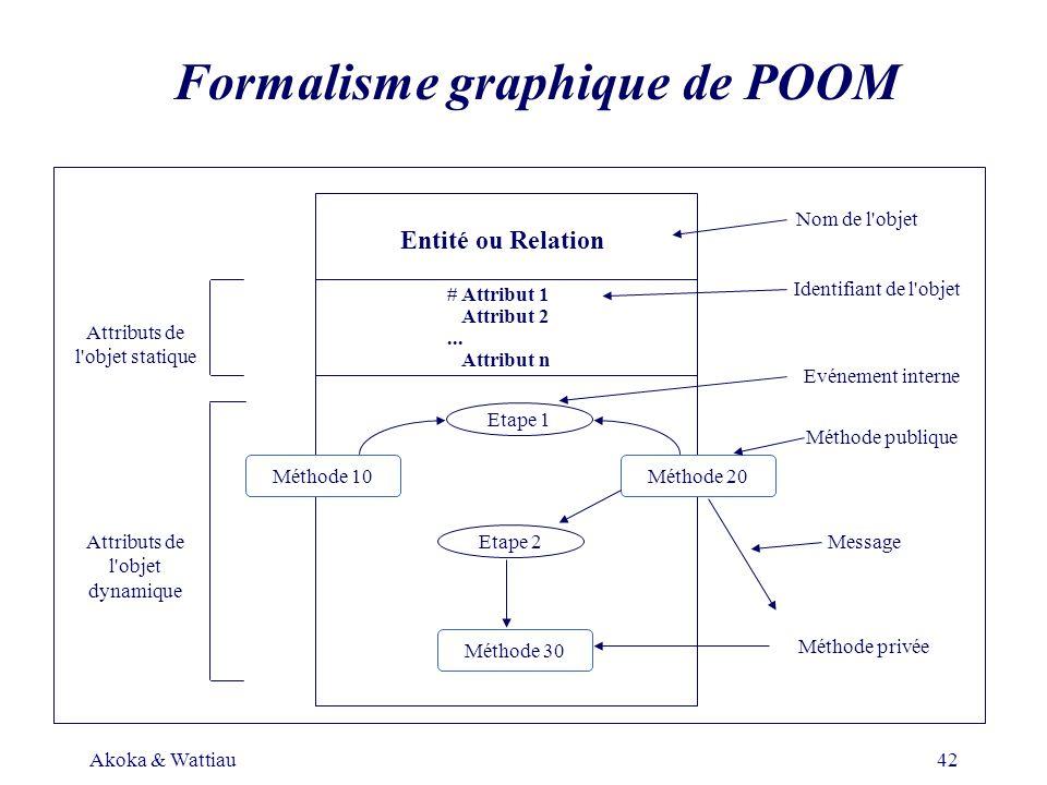 Akoka & Wattiau42 Formalisme graphique de POOM Entité ou Relation # Attribut 1 Attribut 2... Attribut n Etape 1 Etape 2 Méthode 10Méthode 20 Méthode 3