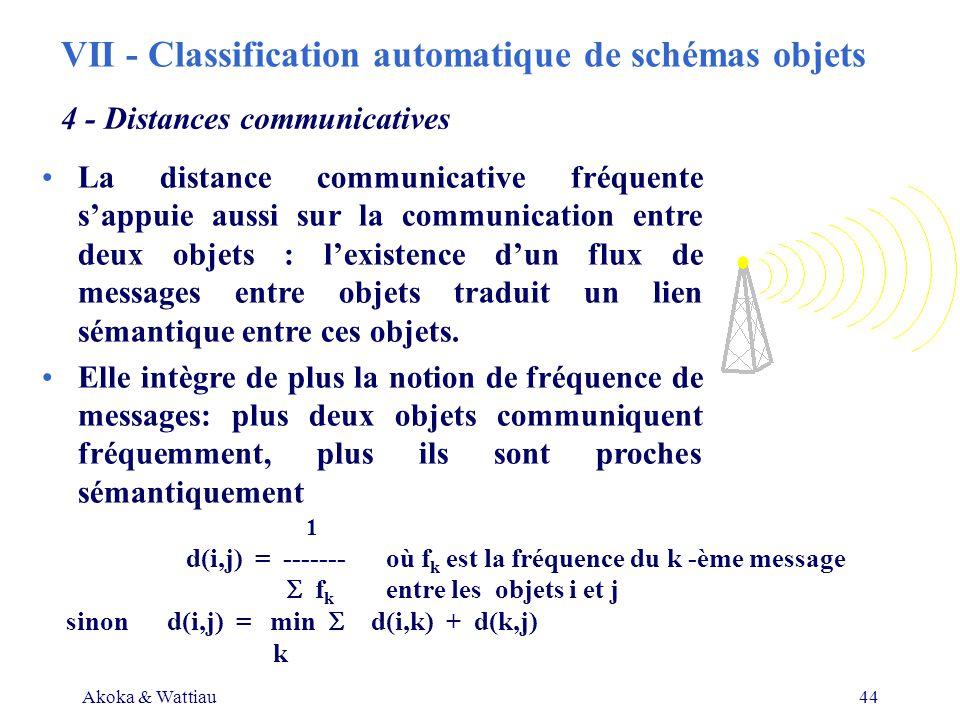 Akoka & Wattiau44 1 d(i,j) = ------- où f k est la fréquence du k -ème message f k entre les objets i et j sinon d(i,j) = min d(i,k) + d(k,j) k La distance communicative fréquente sappuie aussi sur la communication entre deux objets : lexistence dun flux de messages entre objets traduit un lien sémantique entre ces objets.