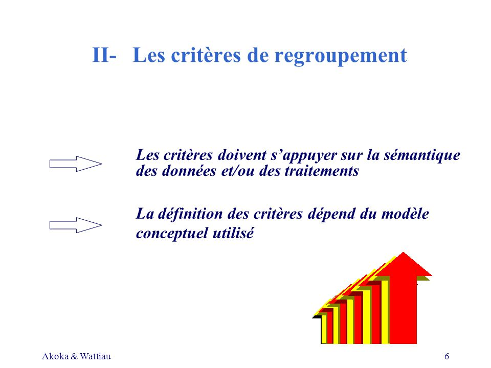 Akoka & Wattiau6 II- Les critères de regroupement Les critères doivent sappuyer sur la sémantique des données et/ou des traitements La définition des critères dépend du modèle conceptuel utilisé