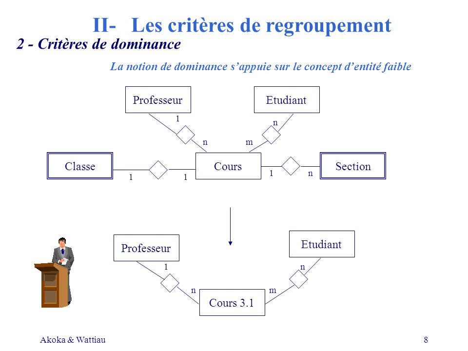 Akoka & Wattiau8 2 - Critères de dominance La notion de dominance sappuie sur le concept dentité faible ProfesseurEtudiant ClasseSectionCours Professeur Cours 3.1 Etudiant 11 1 1 1 n n n n n m m II- Les critères de regroupement