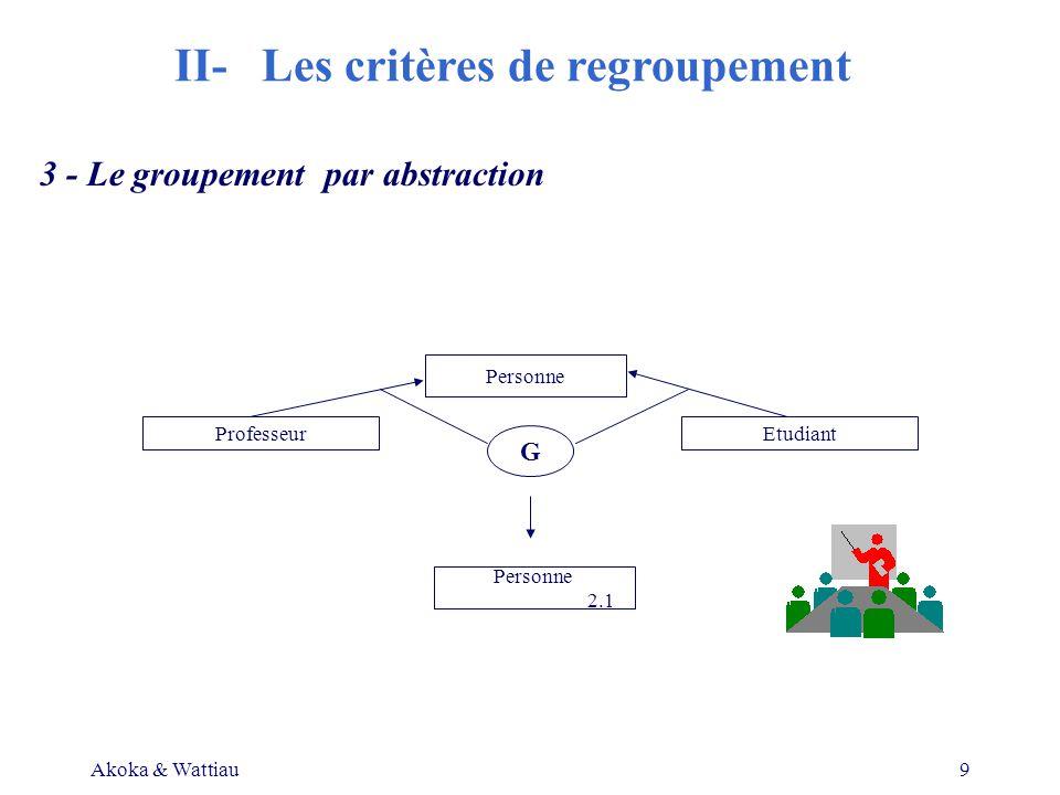 Akoka & Wattiau9 3 - Le groupement par abstraction Personne ProfesseurEtudiant G Personne 2.1 II- Les critères de regroupement