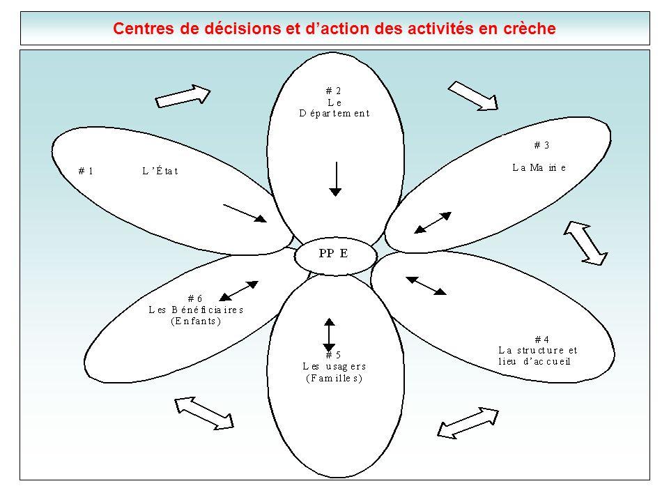 Centres de décisions et daction des activités en crèche
