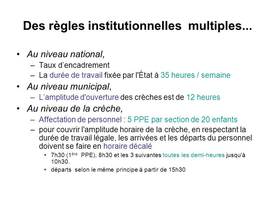 Des règles institutionnelles multiples... Au niveau national, –Taux dencadrement –La durée de travail fixée par l'État à 35 heures / semaine Au niveau