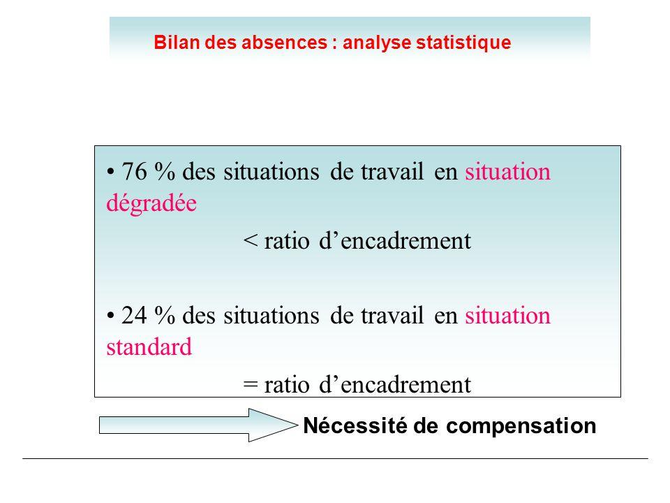 Bilan des absences : analyse statistique 76 % des situations de travail en situation dégradée < ratio dencadrement 24 % des situations de travail en s
