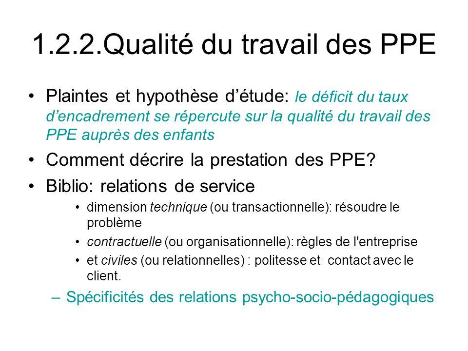 1.2.2.Qualité du travail des PPE Plaintes et hypothèse détude: le déficit du taux dencadrement se répercute sur la qualité du travail des PPE auprès des enfants Comment décrire la prestation des PPE.