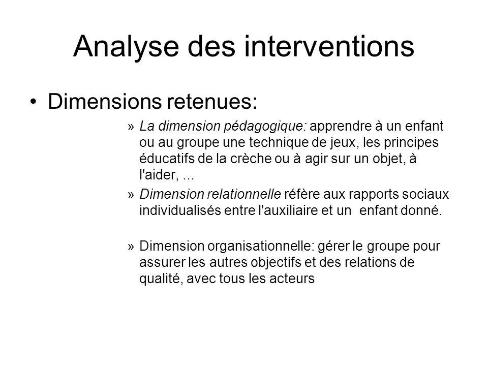 Analyse des interventions Dimensions retenues: »La dimension pédagogique: apprendre à un enfant ou au groupe une technique de jeux, les principes éduc