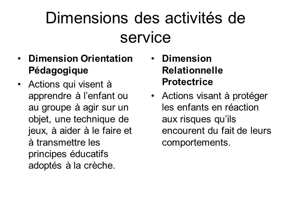 Dimensions des activités de service Dimension Orientation Pédagogique Actions qui visent à apprendre à lenfant ou au groupe à agir sur un objet, une technique de jeux, à aider à le faire et à transmettre les principes éducatifs adoptés à la crèche.