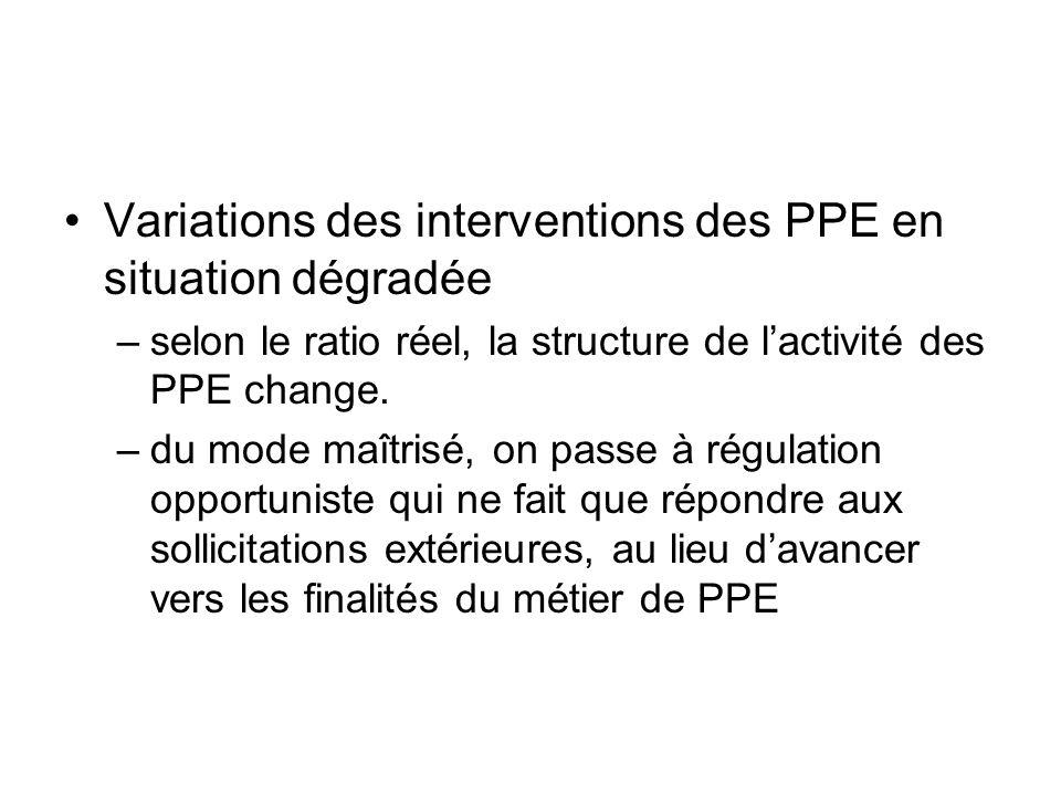 Variations des interventions des PPE en situation dégradée –selon le ratio réel, la structure de lactivité des PPE change. –du mode maîtrisé, on passe