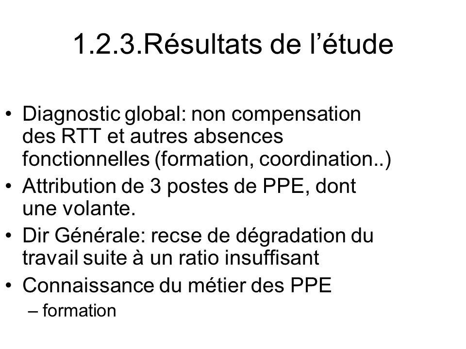 1.2.3.Résultats de létude Diagnostic global: non compensation des RTT et autres absences fonctionnelles (formation, coordination..) Attribution de 3 postes de PPE, dont une volante.