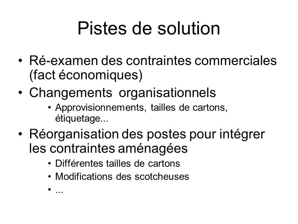 Pistes de solution Ré-examen des contraintes commerciales (fact économiques) Changements organisationnels Approvisionnements, tailles de cartons, étiq
