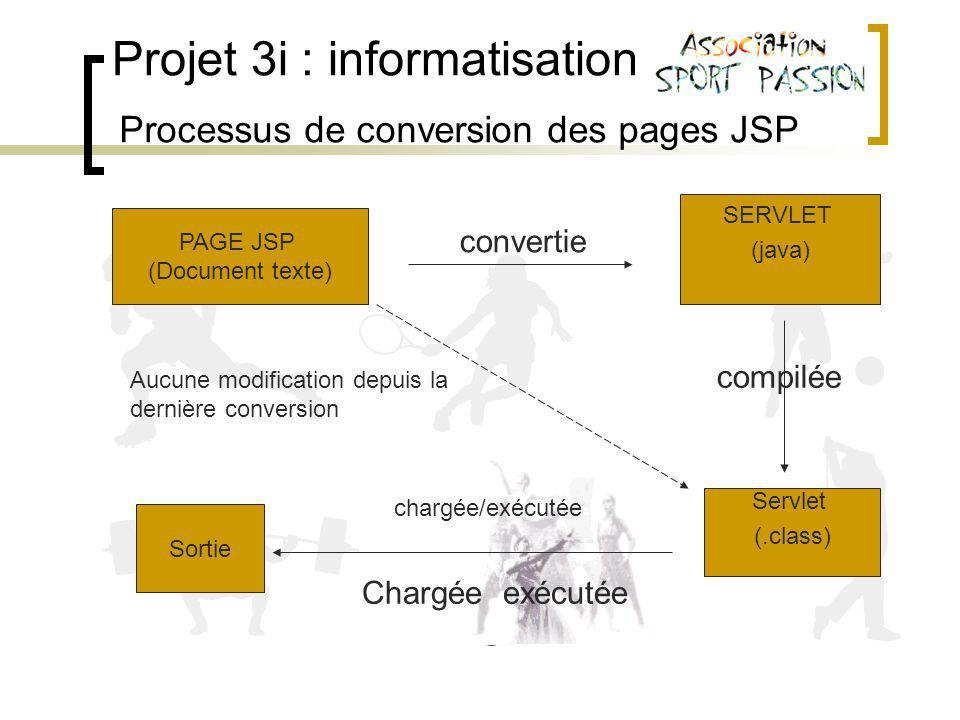 Projet 3i : informatisation Processus de conversion des pages JSP PAGE JSP (Document texte) Sortie Servlet (.class) SERVLET (java) convertie Aucune modification depuis la dernière conversion chargée/exécutée compilée Chargée exécutée