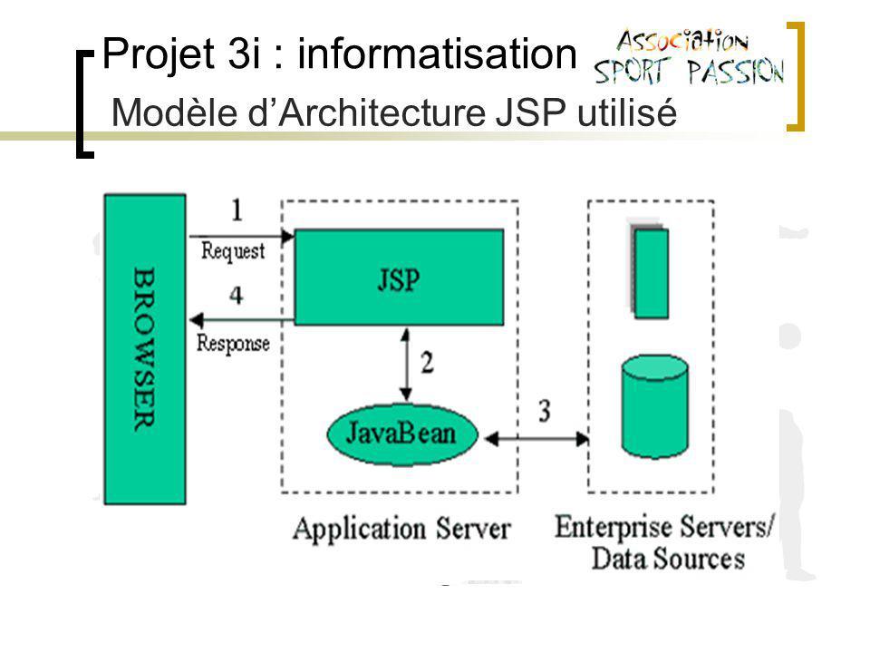 Projet 3i : informatisation Modèle dArchitecture JSP utilisé