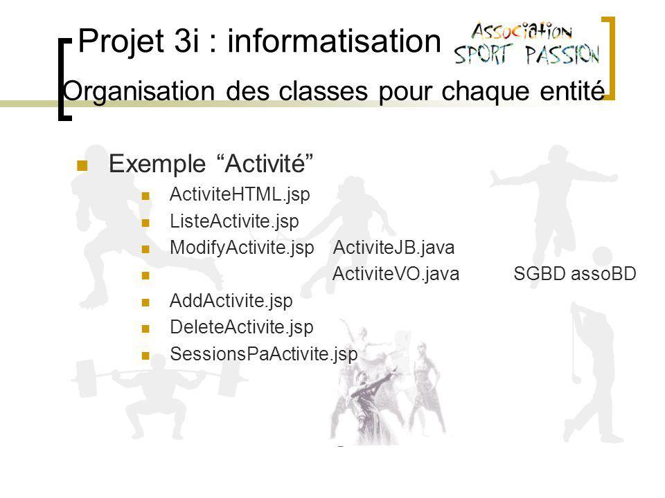 Projet 3i : informatisation Organisation des classes pour chaque entité Exemple Activité ActiviteHTML.jsp ListeActivite.jsp ModifyActivite.jsp ActiviteJB.java ActiviteVO.java SGBD assoBD AddActivite.jsp DeleteActivite.jsp SessionsPaActivite.jsp