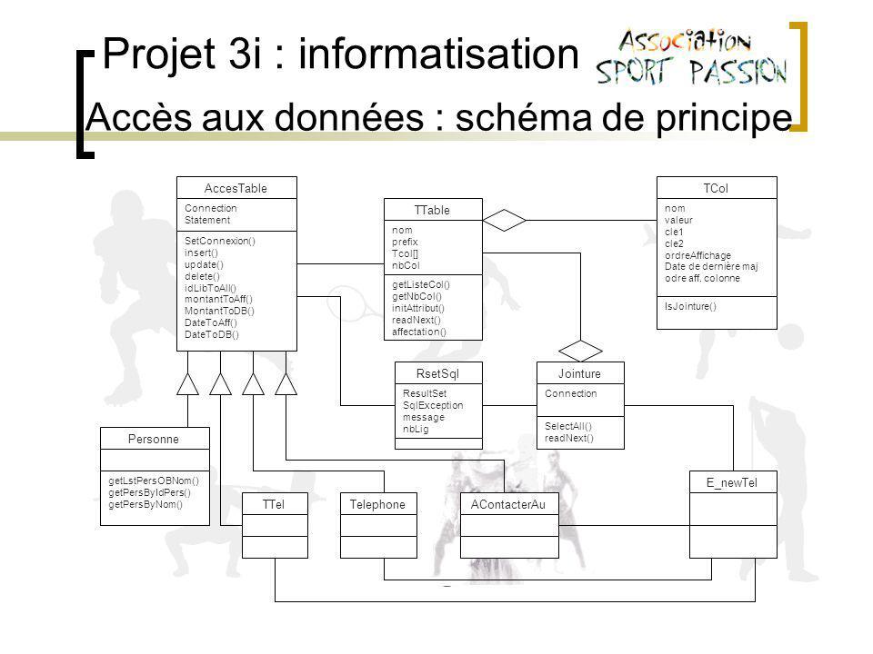 Projet 3i : informatisation Accès aux données : schéma de principe TTable nom prefix Tcol[] nbCol nbCol getListeCol() getNbCol() initAttribut() readNext() affectation() Jointure Connection SelectAll() readNext() TCol nom valeur cle1 cle2 ordreAffichage Date de dernière maj odre aff.
