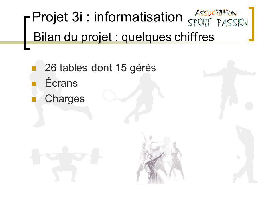 Projet 3i : informatisation Bilan du projet : quelques chiffres 26 tables dont 15 gérés Écrans Charges