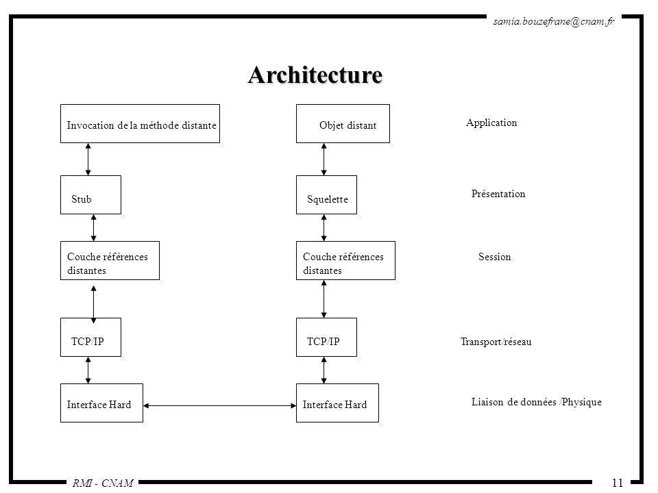 RMI - CNAM samia.bouzefrane@cnam.fr 11 Architecture Invocation de la méthode distante Stub Couche références distantes TCP/IP Interface Hard Objet dis
