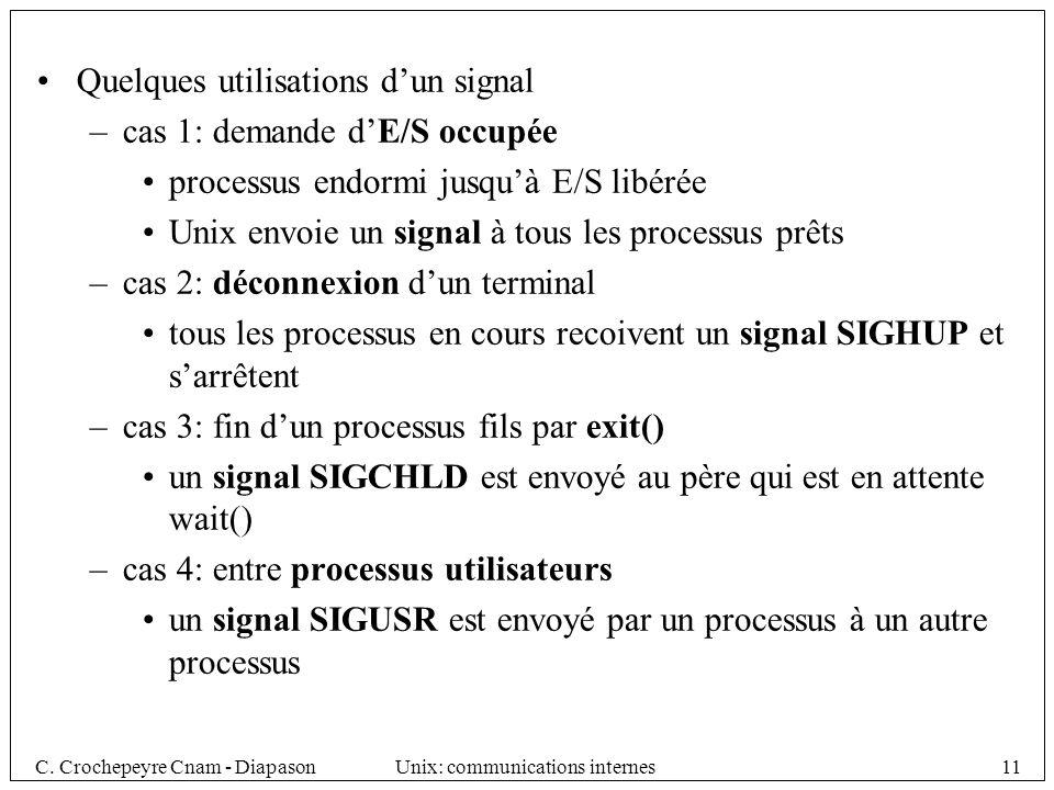 C. Crochepeyre Cnam - DiapasonUnix: communications internes11 Quelques utilisations dun signal –cas 1: demande dE/S occupée processus endormi jusquà E