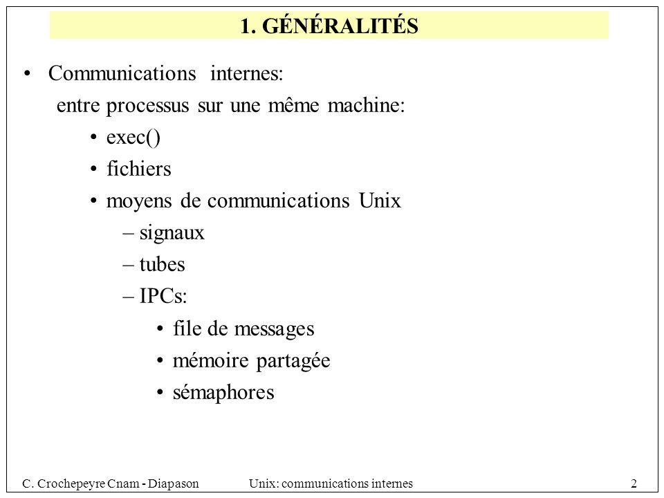 C. Crochepeyre Cnam - DiapasonUnix: communications internes2 Communications internes: entre processus sur une même machine: exec() fichiers moyens de