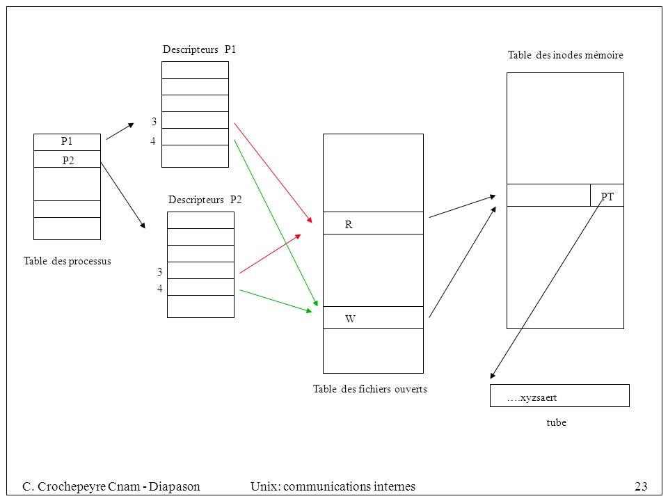 C. Crochepeyre Cnam - DiapasonUnix: communications internes23 Table des processus P1 P2 Descripteurs P1 Descripteurs P2 Table des fichiers ouverts 3 4