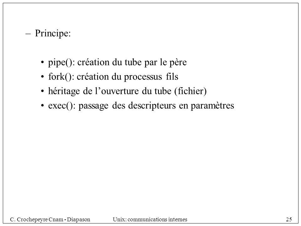 C. Crochepeyre Cnam - DiapasonUnix: communications internes25 –Principe: pipe(): création du tube par le père fork(): création du processus fils hérit