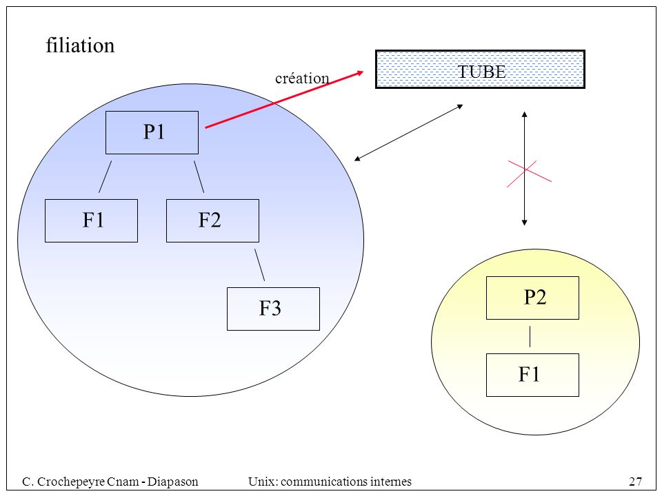 C. Crochepeyre Cnam - DiapasonUnix: communications internes27 filiation P1 F1F2 F3 P2 F1 TUBE création