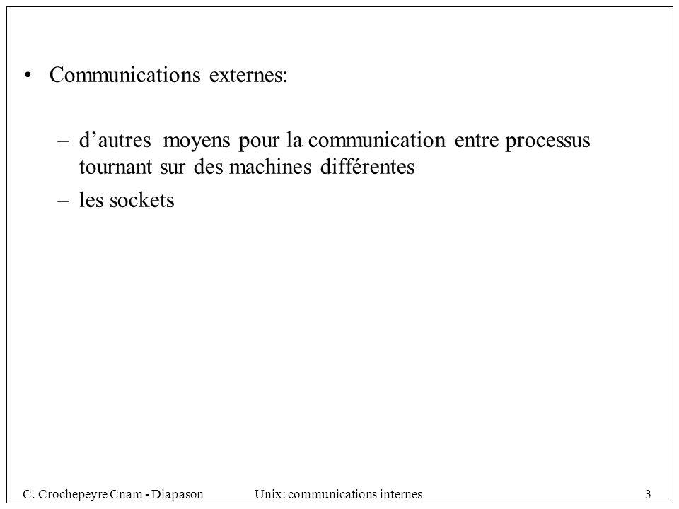 C.Crochepeyre Cnam - DiapasonUnix: communications internes4 2.