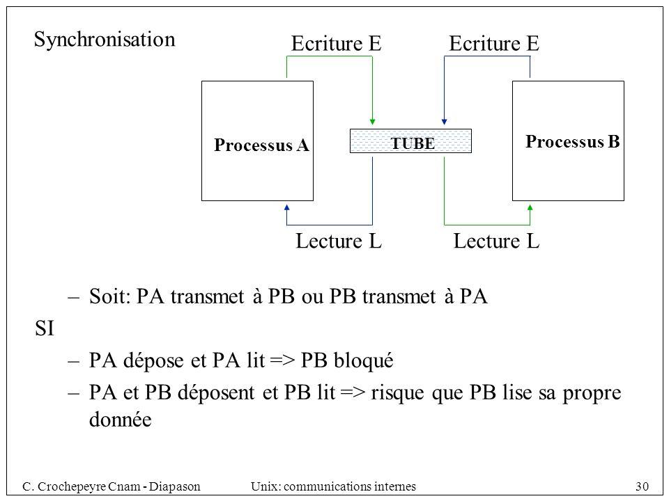 C. Crochepeyre Cnam - DiapasonUnix: communications internes30 TUBE Ecriture E Lecture L Processus A Processus B –Soit: PA transmet à PB ou PB transmet