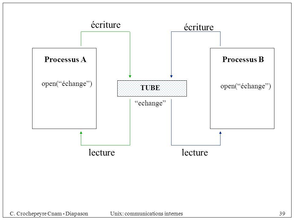 C. Crochepeyre Cnam - DiapasonUnix: communications internes39 TUBE écriture lecture Processus A Processus B écriture lecture echange open(échange)