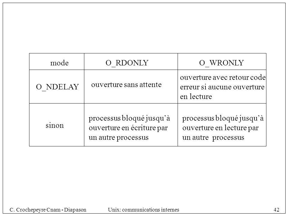 C. Crochepeyre Cnam - DiapasonUnix: communications internes42 modeO_RDONLY O_NDELAY sinon ouverture sans attente processus bloqué jusquà ouverture en
