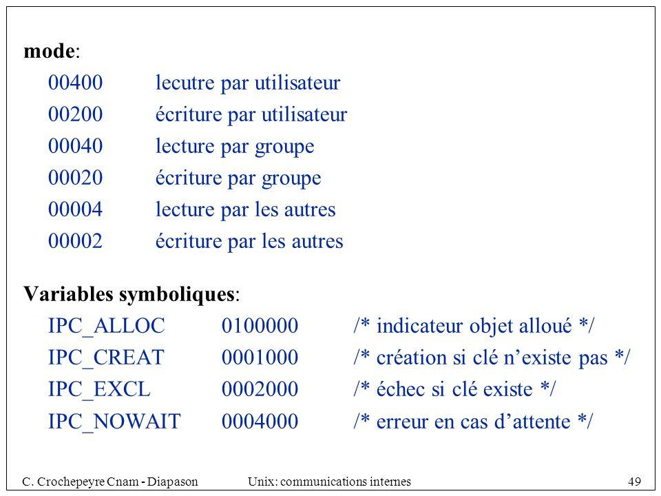 C. Crochepeyre Cnam - DiapasonUnix: communications internes49 mode: 00400lecutre par utilisateur 00200écriture par utilisateur 00040lecture par groupe