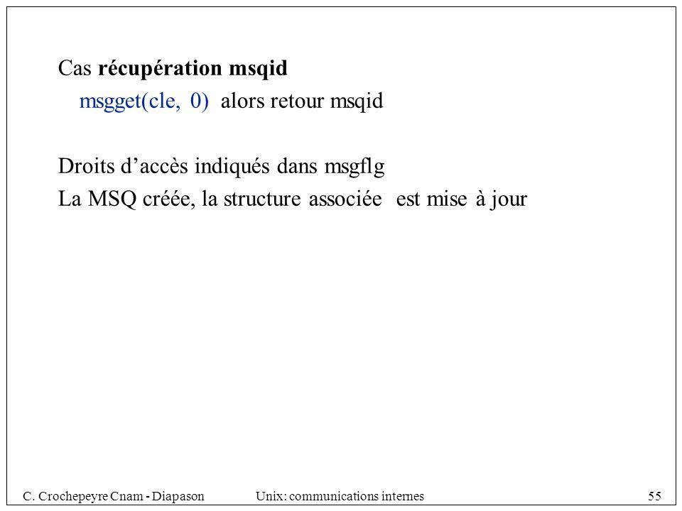 C. Crochepeyre Cnam - DiapasonUnix: communications internes55 Cas récupération msqid msgget(cle, 0) alors retour msqid Droits daccès indiqués dans msg